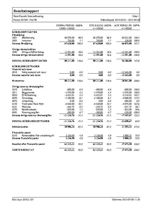 Resultatrapport 2014-2015
