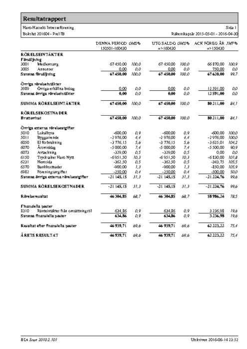 Resultatrapport 2015-2016