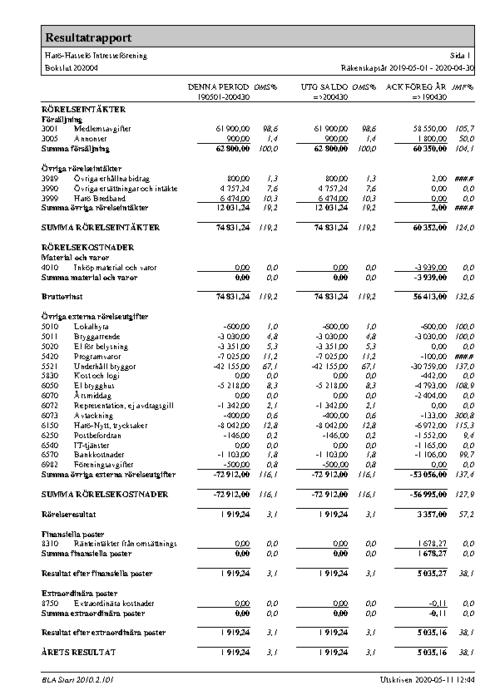 Resultatrapport 2019-2020